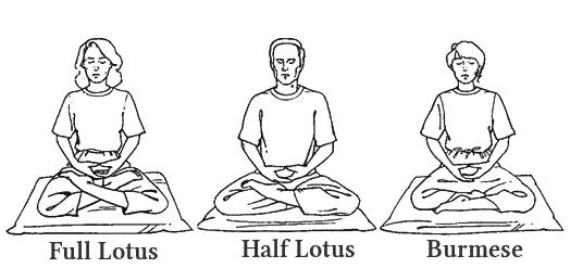 voorbeelden van meditatiehoudingen met de namen